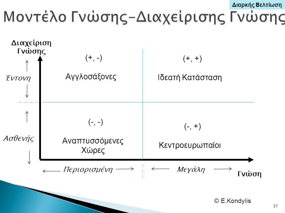 37 (+, -) Αγγλοσάξονες (-, -) Αναπτυσσόμενες Χώρες (+, +) Ιδεατή Κατάσταση (-, +) Κεντροευρωπαίοι Διαχείριση Γνώσης Γνώση ΠεριορισμένηΜεγάλη Έντονη Ασθενής © E.Kondylis Διαρκής Βελτίωση