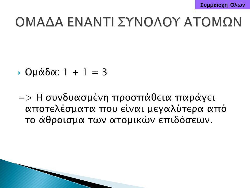  Ομάδα: 1 + 1 = 3 => Η συνδυασμένη προσπάθεια παράγει αποτελέσματα που είναι μεγαλύτερα από το άθροισμα των ατομικών επιδόσεων.