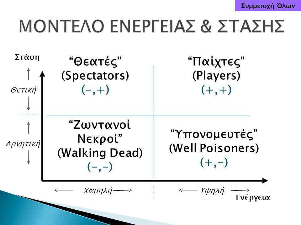 Στάση Ενέργεια Θετική Αρνητική ΧαμηλήΥψηλή Παίχτες (Players) (+,+) Θεατές (Spectators) (-,+) Ζωντανοί Νεκροί (Walking Dead) (-,-) Υπονομευτές (Well Poisoners) (+,-) Συμμετοχή Όλων