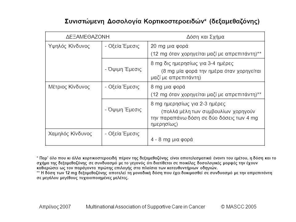 Απρίλιος 2007 Multinational Association of Supportive Care in Cancer © MASCC 2005 Συνιστώμενη Δοσολογία Κορτικοστεροειδών* (δεξαμεθαζόνης) ΔΕΞΑΜΕΘΑΖΟΝ