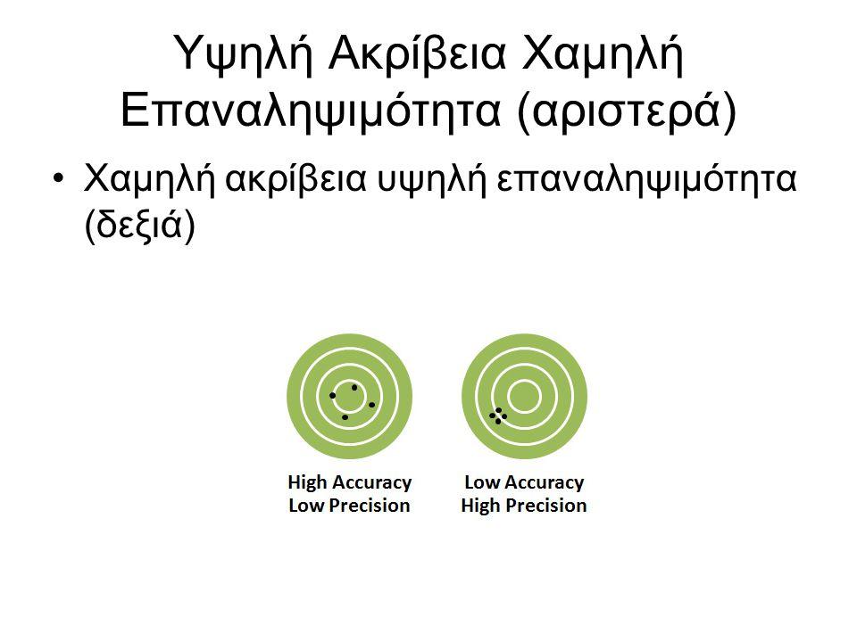 Υψηλή Ακρίβεια Χαμηλή Επαναληψιμότητα (αριστερά) Χαμηλή ακρίβεια υψηλή επαναληψιμότητα (δεξιά)