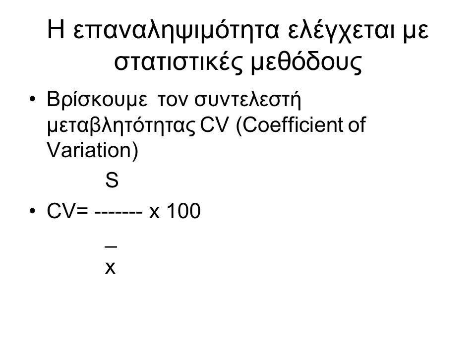 H επαναληψιμότητα ελέγχεται με στατιστικές μεθόδους Βρίσκουμε τον συντελεστή μεταβλητότητας CV (Coefficient of Variation) S CV= ------- x 100 _ x