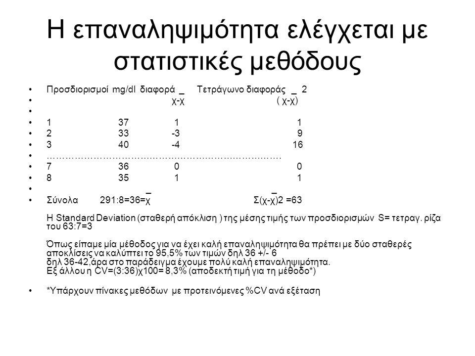 Η επαναληψιμότητα ελέγχεται με στατιστικές μεθόδους Προσδιορισμοί mg/dl διαφορά _ Τετράγωνο διαφοράς _ 2 χ-χ ( χ-χ) 1 37 1 1 2 33 -3 9 3 40 -4 16 …………