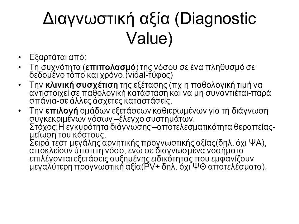 Διαγνωστική αξία (Diagnostic Value) Εξαρτάται από: Τη συχνότητα (επιπολασμό) της νόσου σε ένα πληθυσμό σε δεδομένο τόπο και χρόνο.(vidal-τύφος) Την κλ