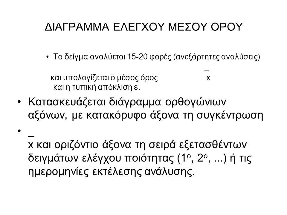 ΔΙΑΓΡΑΜΜΑ ΕΛΕΓΧΟΥ ΜΕΣΟΥ ΟΡΟΥ Το δείγμα αναλύεται 15-20 φορές (ανεξάρτητες αναλύσεις) _ και υπολογίζεται ο μέσος όρος x και η τυπική απόκλιση s. Κατασκ