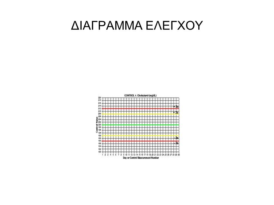 ΔΙΑΓΡΑΜΜΑ ΕΛΕΓΧΟΥ