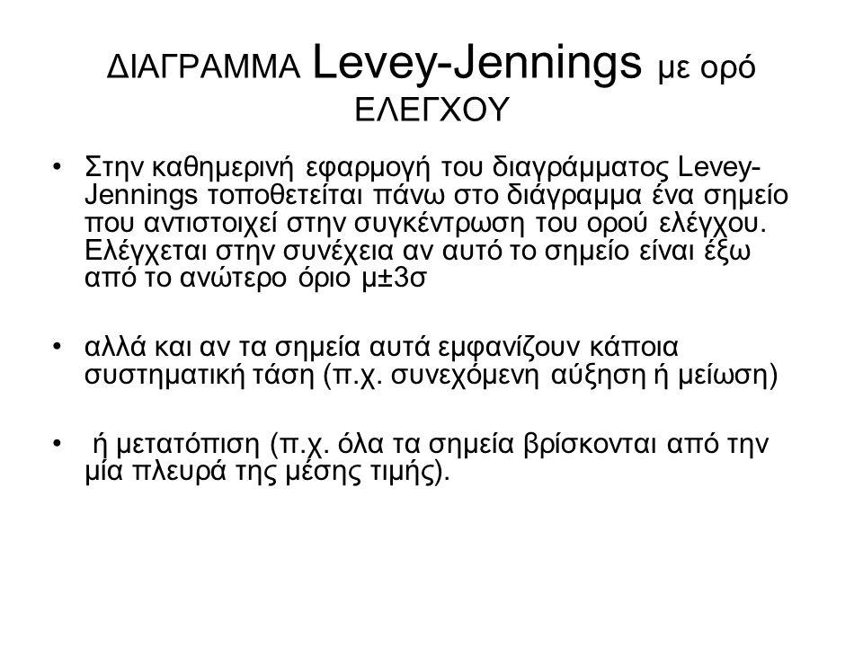 ΔΙΑΓΡΑΜΜΑ Levey-Jennings με ορό ΕΛΕΓΧΟΥ Στην καθημερινή εφαρμογή του διαγράμματος Levey- Jennings τοποθετείται πάνω στο διάγραμμα ένα σημείο που αντισ