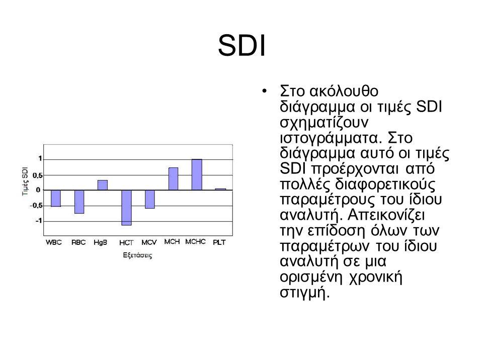 SDI Στο ακόλουθο διάγραμμα οι τιμές SDI σχηματίζουν ιστογράμματα. Στο διάγραμμα αυτό οι τιμές SDI προέρχονται από πολλές διαφορετικούς παραμέτρους του