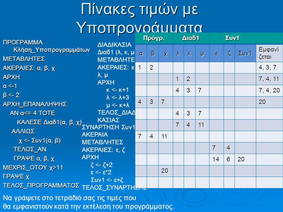 Πίνακες τιμών με Υποπρογράμματα ΠΡΟΓΡΑΜΜΑ Κλήση_Υποπρογραμμάτων ΜΕΤΑΒΛΗΤΕΣ ΑΚΕΡΑΙΕΣ: α, β, χ ΑΡΧΗ α <-1 β <- 2 ΑΡΧΗ_ΕΠΑΝΑΛΗΨΗΣ ΑΝ α<= 4 ΤΟΤΕ ΑΝ α<= 4