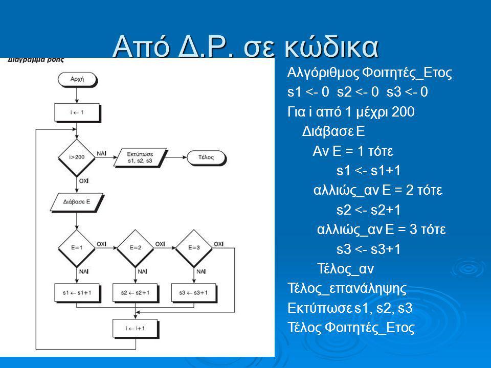 Από Δ.Ρ. σε κώδικα Αλγόριθμος Φοιτητές_Ετος s1 <- 0 s2 <- 0 s3 <- 0 Για i από 1 μέχρι 200 Διάβασε Ε Αν Ε = 1 τότε s1 <- s1+1 αλλιώς_αν Ε = 2 τότε s2 <