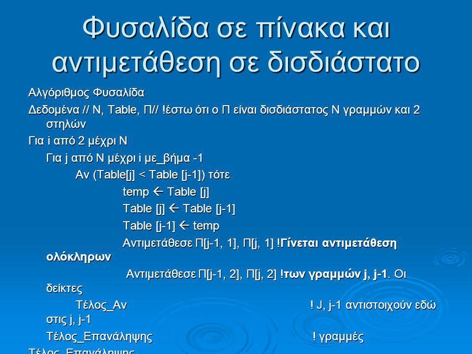 Φυσαλίδα σε πίνακα και αντιμετάθεση σε δισδιάστατο Αλγόριθμος Φυσαλίδα Δεδομένα // Ν, Table, Π// !έστω ότι ο Π είναι δισδιάστατος Ν γραμμών και 2 στηλ