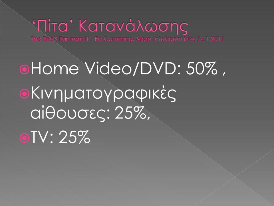  Ηome Video/DVD: 50%,  Kινηματογραφικές αίθουσες: 25%,  ΤV: 25%
