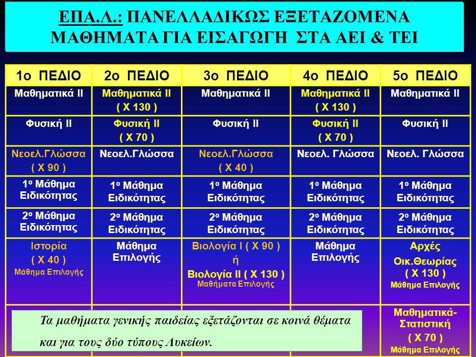 ΓΕΝ. ΛΥΚΕΙΟ Νεοελληνική Γλώσσα (μάθημα γεν. παιδείας) Τα 4 Μαθήματα της Κατ/νσης 1 Μάθημα Γενικής Παιδείας (επιλογή του υποψηφίου) Αρχές Οικονομικής Θ