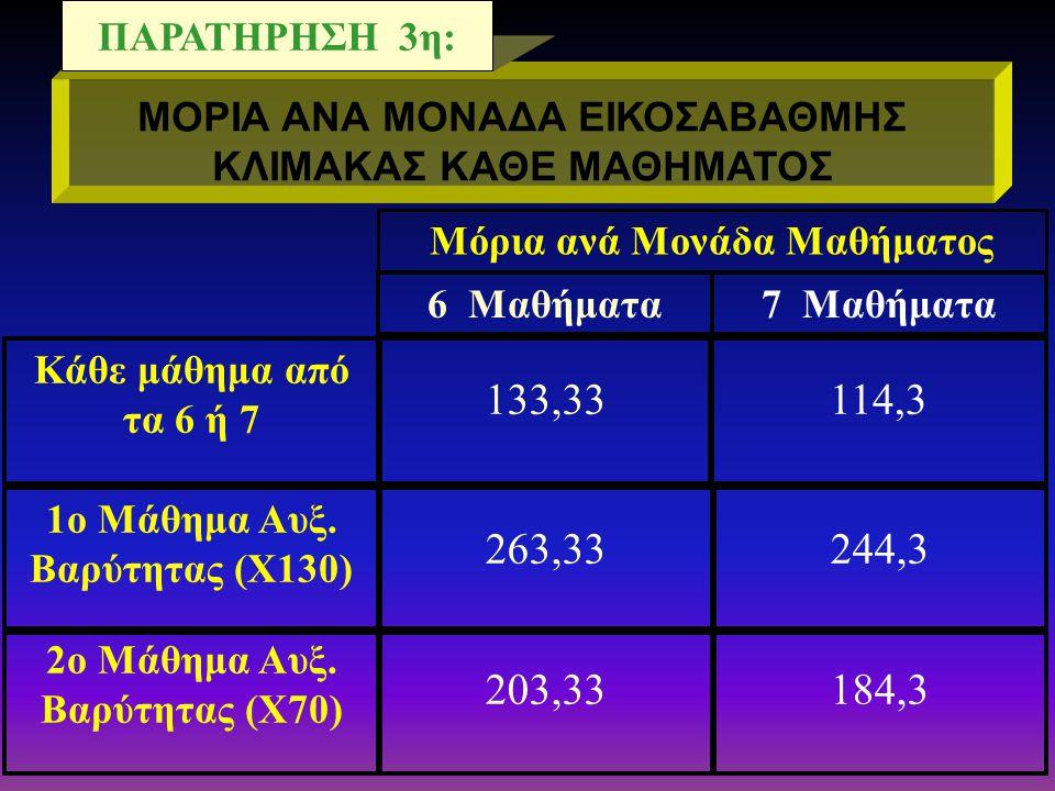 ΠΡΟΦΟΡΙΚΑ 1ου ΜΑΘΗΤΗ 13 ΠΡΟΦΟΡΙΚΑ 2ου ΜΑΘΗΤΗ 17 ΓΡΑΠΤΑ 15 Β.Π 1ου ΜΑΘΗΤΗ 14,4 Β.Π 2ου ΜΑΘΗΤΗ 15,6 ΔΙΑΦΟΡΑ 1,2 Μονάδες δηλαδή 1200* ΜΟΡΙΑ!!.