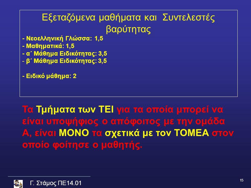 Γ. Στάμος ΠΕ14.01 Εξεταζόμενα μαθήματα και Συντελεστές βαρύτητας - Νεοελληνική Γλώσσα: 1,5 - Μαθηματικά: 1,5 - α΄ Μάθημα Ειδικότητας: 3,5 - β΄ Μάθημα