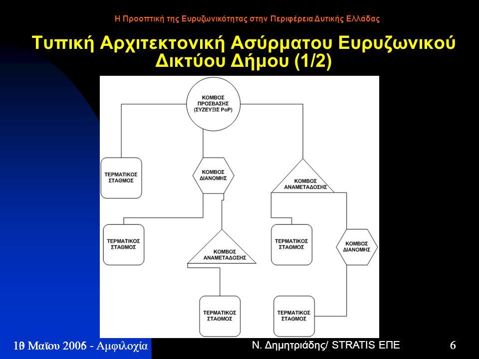 Ν. Δημητριάδης/ STRATIS ΕΠΕ 6 13 Μαϊου 2005 - Η Προοπτική της Ευρυζωνικότητας στην Περιφέρεια Δυτικής Ελλάδας 6 10 Μαϊου 2006 - Αμφιλοχία Τυπική Αρχιτ
