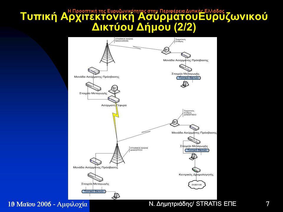 Ν. Δημητριάδης/ STRATIS ΕΠΕ 7 13 Μαϊου 2005 - Η Προοπτική της Ευρυζωνικότητας στην Περιφέρεια Δυτικής Ελλάδας 7 10 Μαϊου 2006 - Αμφιλοχία Τυπική Αρχιτ