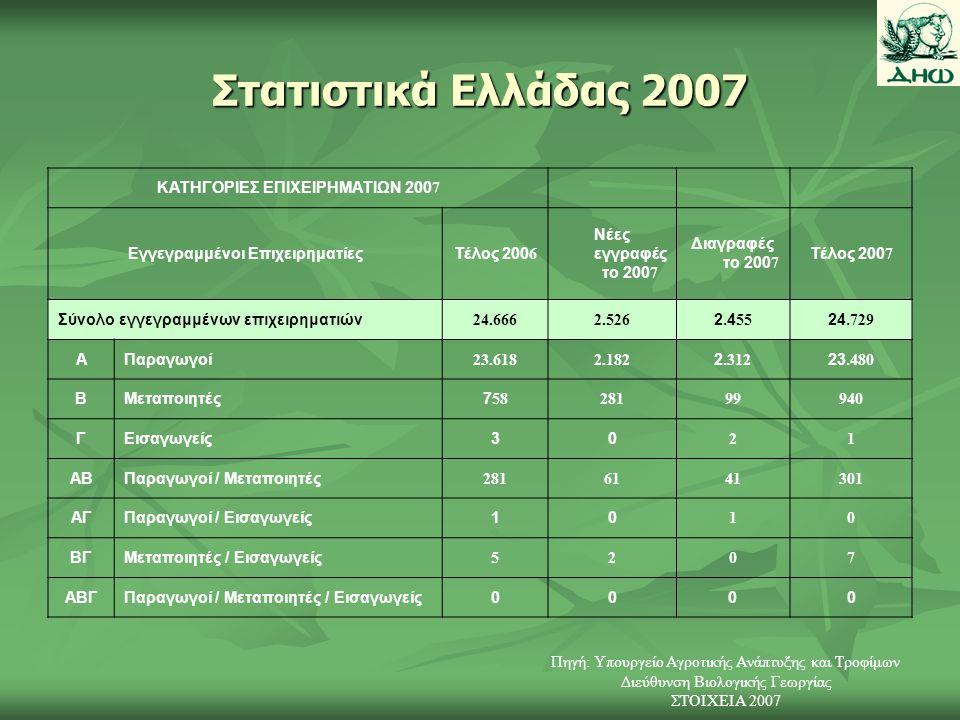 Στατιστικά Ελλάδας 2007 ΚΑΤΗΓΟΡΙΕΣ ΕΠΙΧΕΙΡΗΜΑΤΙΩΝ 2007 Εγγεγραμμένοι ΕπιχειρηματίεςΤέλος 2006 Νέες εγγραφές το 2007 Διαγραφές το 2007 Τέλος 2007 Σύνολο εγγεγραμμένων επιχειρηματιών 24.6662.526 2.45524.729 ΑΠαραγωγοί 23.6182.182 2.31223.480 ΒΜεταποιητές758 28199940 ΓΕισαγωγείς30 21 ΑΒΠαραγωγοί / Μεταποιητές 2816141301 ΑΓΠαραγωγοί / Εισαγωγείς10 10 ΒΓΜεταποιητές / Εισαγωγείς 5207 ΑΒΓΠαραγωγοί / Μεταποιητές / Εισαγωγείς0000 Πηγή: Υπουργείο Αγροτικής Ανάπτυξης και Τροφίμων Διεύθυνση Βιολογικής Γεωργίας ΣΤΟΙΧΕΙΑ 2007