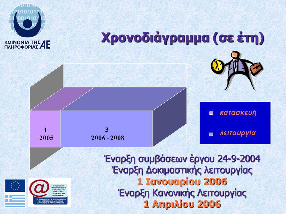 Έναρξη συμβάσεων έργου 24-9-2004 Έναρξη Δοκιμαστικής λειτουργίας 1 Ιανουαρίου 2006 Έναρξη Κανονικής Λειτουργίας 1 Απριλίου 2006 1 2005 3 2006 - 2008 κατασκευή λειτουργία Χρονοδιάγραμμα (σε έτη)