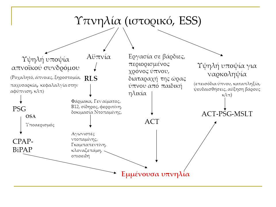 Υπνηλία (ιστορικό, ESS) Υψηλή υποψία απνοϊκού συνδρόμου (Ροχαλητό, άπνοιες, ξηροστομία, παχυσαρκία, κεφαλαλγία στην αφύπνιση, κλπ) Υψηλή υποψία για ναρκοληψία (επεισόδια ύπνου, καταπληξία, ψευδαισθήσεις, αύξηση βάρους κλπ ) PSG OSA Υποαερισμός CPAP- BiPAP Αϋπνία RLS Φάρμακα, Γεν αίματος, Β12, σίδηρος, φερριτίνη, δοκιμασία Ντοπαμίνης, Αγωνιστές ντοπαμίνης, Γκαμπαπεντίνη, κλοναζεπάμη, οπιοειδή ACT-PSG-MSLT Εργασία σε βάρδιες, περιορισμένος χρόνος ύπνου, διαταραχή της ώρας ύπνου από παιδική ηλικία ACT Εμμένουσα υπνηλία
