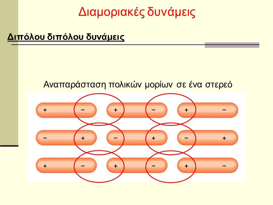 Διαμοριακές δυνάμεις Διπόλου διπόλου δυνάμεις Αναπαράσταση πολικών μορίων σε ένα στερεό