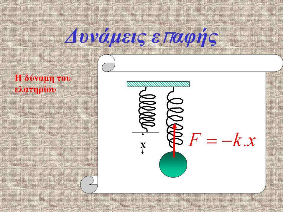 Δυνάμεις ε π αφής Η δύναμη του ελατηρίου x