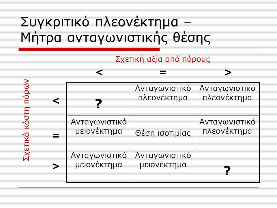 Συγκριτικό πλεονέκτημα – Μήτρα ανταγωνιστικής θέσης .
