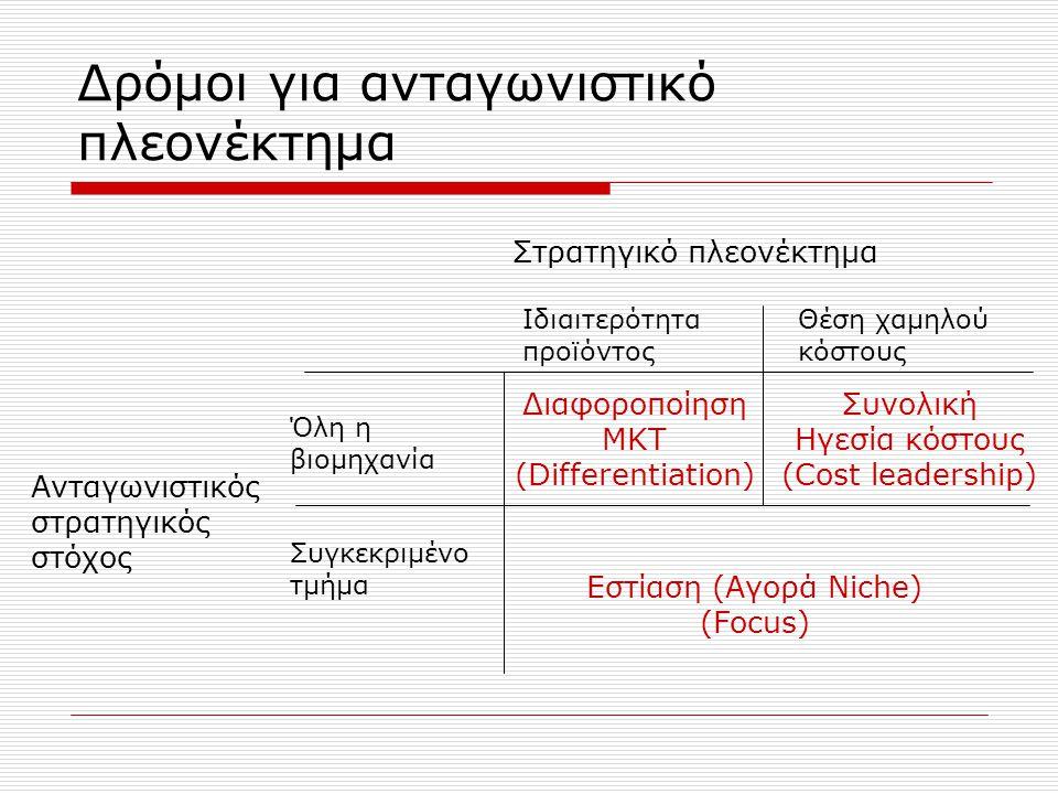 Δρόμοι για ανταγωνιστικό πλεονέκτημα Ανταγωνιστικός στρατηγικός στόχος Στρατηγικό πλεονέκτημα Ιδιαιτερότητα προϊόντος Θέση χαμηλού κόστους Όλη η βιομηχανία Συγκεκριμένο τμήμα Διαφοροποίηση ΜΚΤ (Differentiation) Συνολική Ηγεσία κόστους (Cost leadership) Εστίαση (Aγορά Niche) (Focus)