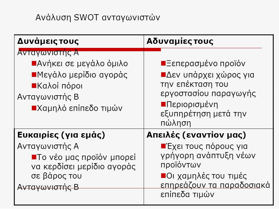 Ανάλυση SWOT ανταγωνιστών Δυνάμεις τους Ανταγωνιστής Α Ανήκει σε μεγάλο όμιλο Μεγάλο μερίδιο αγοράς Καλοί πόροι Ανταγωνιστής Β Χαμηλό επίπεδο τιμών Αδυναμίες τους Ξεπερασμένο προϊόν Δεν υπάρχει χώρος για την επέκταση του εργοστασίου παραγωγής Περιορισμένη εξυπηρέτηση μετά την πώληση Ευκαιρίες (για εμάς) Ανταγωνιστής Α Το νέο μας προϊόν μπορεί να κερδίσει μερίδιο αγοράς σε βάρος του Ανταγωνιστής Β Απειλές (εναντίον μας) Έχει τους πόρους για γρήγορη ανάπτυξη νέων προϊόντων Οι χαμηλές του τιμές επηρεάζουν τα παραδοσιακά επίπεδα τιμών