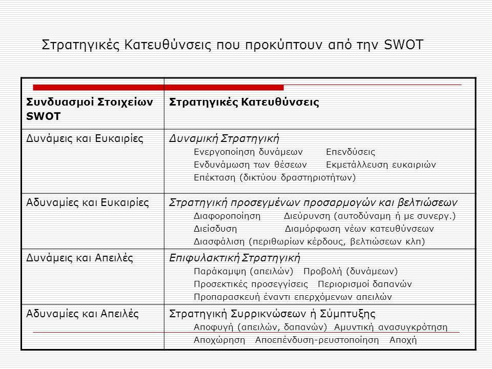 Στρατηγικές Κατευθύνσεις που προκύπτουν από την SWOT Συνδυασμοί Στοιχείων SWOT Στρατηγικές Κατευθύνσεις Δυνάμεις και ΕυκαιρίεςΔυναμική Στρατηγική Ενεργοποίηση δυνάμεων Επενδύσεις Ενδυνάμωση των θέσεων Εκμετάλλευση ευκαιριών Επέκταση (δικτύου δραστηριοτήτων) Αδυναμίες και ΕυκαιρίεςΣτρατηγική προσεγμένων προσαρμογών και βελτιώσεων Διαφοροποίηση Διεύρυνση (αυτοδύναμη ή με συνεργ.) Διείσδυση Διαμόρφωση νέων κατευθύνσεων Διασφάλιση (περιθωρίων κέρδους, βελτιώσεων κλπ) Δυνάμεις και ΑπειλέςΕπιφυλακτική Στρατηγική Παράκαμψη (απειλών) Προβολή (δυνάμεων) Προσεκτικές προσεγγίσεις Περιορισμοί δαπανών Προπαρασκευή έναντι επερχόμενων απειλών Αδυναμίες και ΑπειλέςΣτρατηγική Συρρικνώσεων ή Σύμπτυξης Αποφυγή (απειλών, δαπανών) Αμυντική ανασυγκρότηση Αποχώρηση Αποεπένδυση-ρευστοποίηση Αποχή