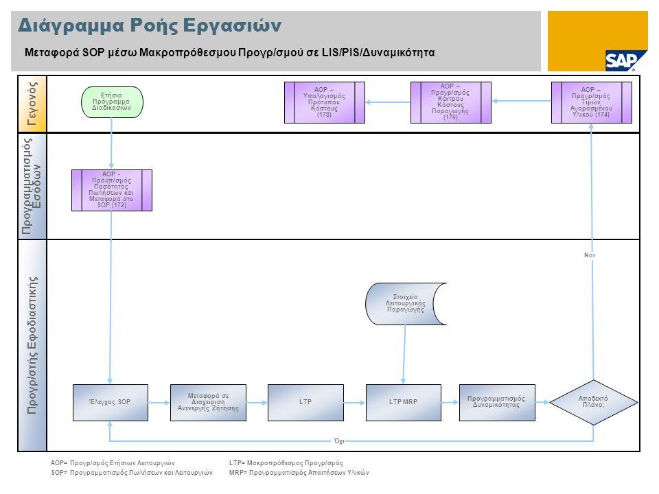 Διάγραμμα Ροής Εργασιών Μεταφορά SOP μέσω Μακροπρόθεσμου Προγρ/σμού σε LIS/PIS/Δυναμικότητα Προγρ/στής Εφοδιαστικής Γεγονός Προγραμματισμός Εσόδων AOP - Προϋπ/σμός Ποσότητας Πωλήσεων και Μεταφορά στο SOP (172) Προγραμματισμός Δυναμικότητας Ετήσιο Πρόγραμμα Διαδικασιών Στοιχεία Λειτουργικής Παραγωγής AOP= Προγρ/σμός Ετήσιων ΛειτουργιώνLTP= Μακροπρόθεσμος Προγρ/σμός SOP= Προγραμματισμός Πωλήσεων και ΛειτουργιώνMRP= Προγραμματισμός Απαιτήσεων Υλικών Ναι Όχι LTP MRPLTP Μεταφορά σε Διαχείριση Ανενεργής Ζήτησης Έλεγχος SOP AOP – Προγρ/σμός Τιμών Αγορασμένου Υλικού (174) AOP – Προγρ/σμός Κέντρου Κόστους Παραγωγής (176) Αποδεκτό Πλάνο; AOP – Υπολογισμός Πρότυπου Κόστους (178)