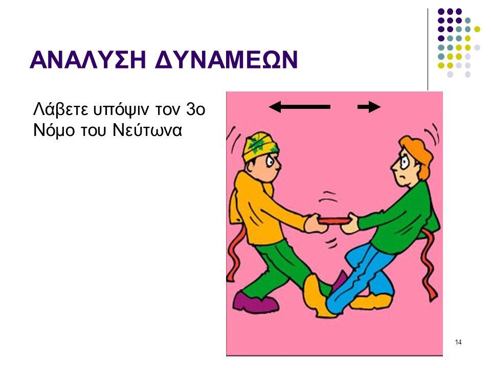 ΑΝΑΛΥΣΗ ΔΥΝΑΜΕΩΝ Λάβετε υπόψιν τον 3ο Νόμο του Νεύτωνα 14
