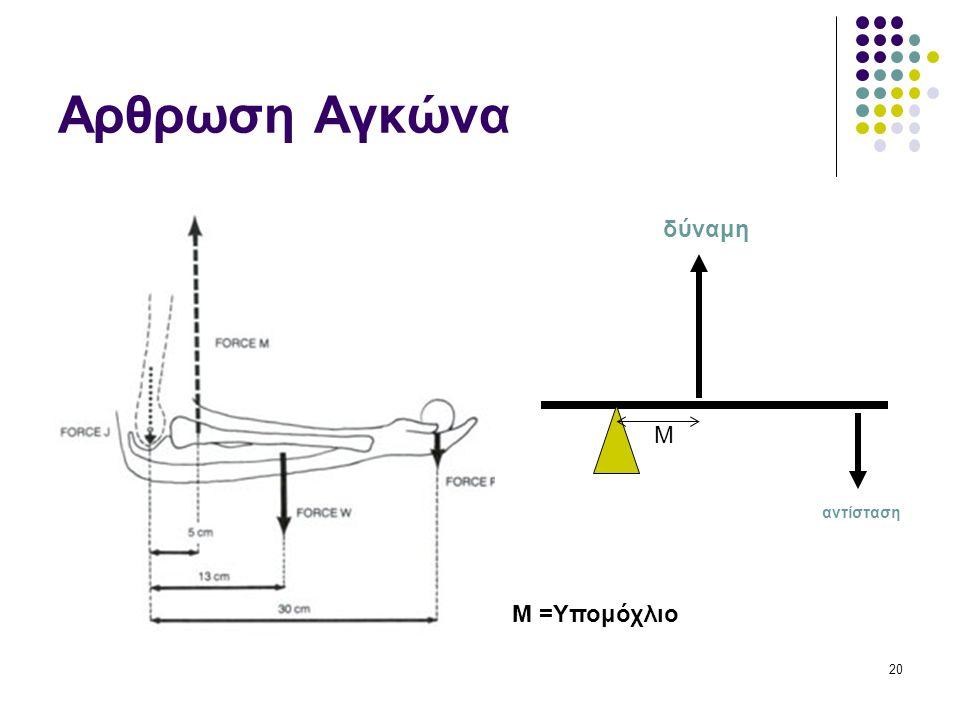 20 Αρθρωση Αγκώνα δύναμη αντίσταση M M =Υπομόχλιο