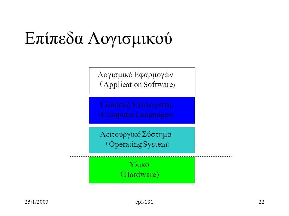 25/1/2000epl-13122 Επίπεδα Λογισμικού Λογισμικό Εφαρμογών ( Application Software ) Γλώσσες Υπολογιστή ( Computer Languages ) Λειτουργικό Σύστημα ( Operating System ) Υλικό ( Hardware)