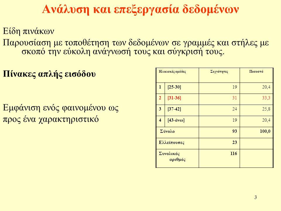4 Ανάλυση και επεξεργασία δεδομένων Πίνακες διπλής εισόδου Εμφάνιση ενός φαινομένου ως προς δύο ή περισσότερα χαρακτηριστικά ΠαιδιάΣύνολο ΠαντρεμένεςΌχιΝαι Όχι54963 85,7%14,3%100,0% 76,1%22,0%56,3% Ναι173249 34,7%65,3%100,0% 23,9%78,0%43,8% Σύνολο7141112 63,4%36,6%100,0%