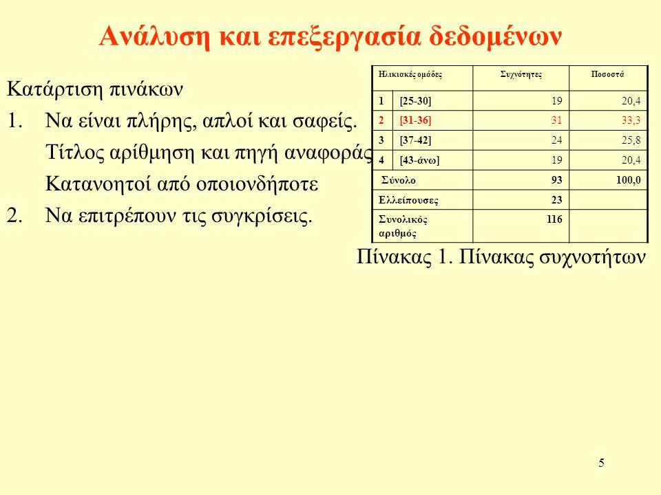 5 Ανάλυση και επεξεργασία δεδομένων Κατάρτιση πινάκων 1.Να είναι πλήρης, απλοί και σαφείς.