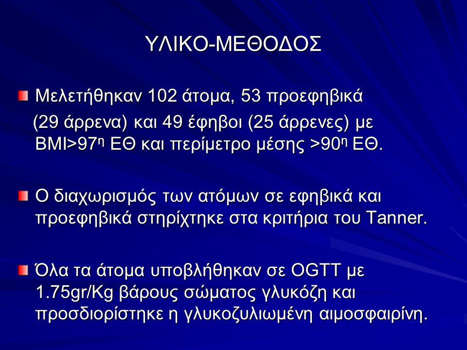 ΥΛΙΚΟ-ΜΕΘΟΔΟΣ Μελετήθηκαν 102 άτομα, 53 προεφηβικά (29 άρρενα) και 49 έφηβοι (25 άρρενες) με ΒΜΙ>97 η ΕΘ και περίμετρο μέσης >90 η ΕΘ. (29 άρρενα) και