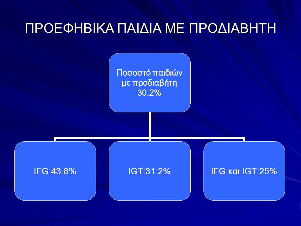 ΠΡΟΕΦΗΒΙΚΑ ΠΑΙΔΙΑ ΜΕ ΠΡΟΔΙΑΒΗΤΗ Ποσοστό παιδιών με προδιαβήτη 30.2% IFG:43.8%IGT:31.2%IFG και IGT:25%