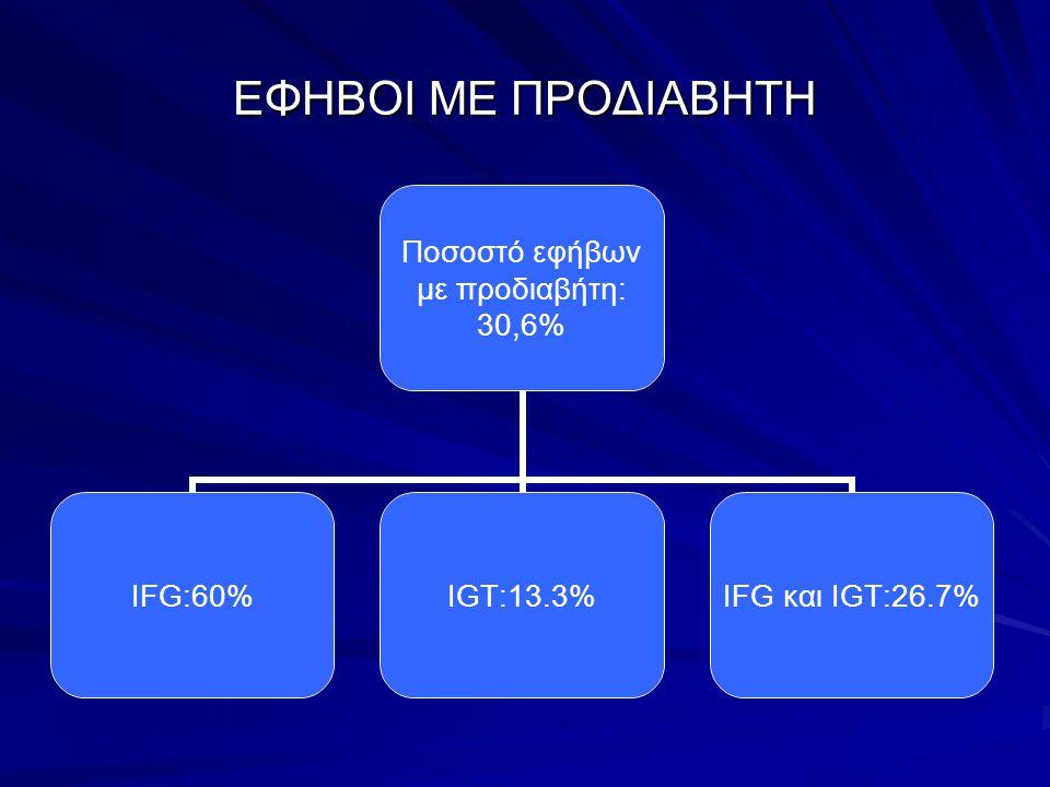 ΕΦΗΒΟΙ ΜΕ ΠΡΟΔΙΑΒΗΤΗ Ποσοστό εφήβων με προδιαβήτη: 30,6% IFG:60%IGT:13.3% IFG και IGT:26.7%