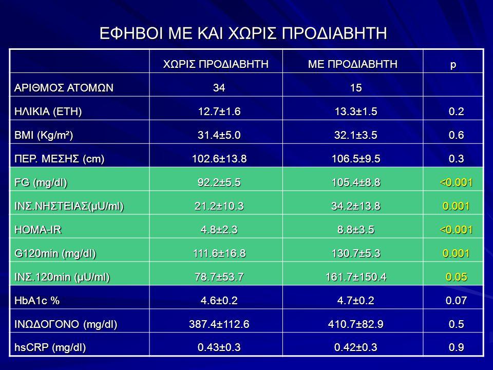 ΕΦΗΒΟΙ ΜΕ ΚΑΙ ΧΩΡΙΣ ΠΡΟΔΙΑΒΗΤΗ ΧΩΡΙΣ ΠΡΟΔΙΑΒΗΤΗ ΜΕ ΠΡΟΔΙΑΒΗΤΗ p ΑΡΙΘΜΟΣ ΑΤΟΜΩΝ 34 34 15 15 ΗΛΙΚΙΑ (ΕΤΗ) 12.7±1.6 12.7±1.6 13.3±1.5 13.3±1.5 0.2 0.2 ΒΜ