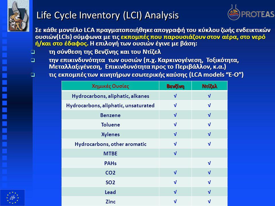 Life Cycle Inventory (LCI) Analysis Σε κάθε μοντέλο LCA πραγματοποιήθηκε απογραφή του κύκλου ζωής ενδεικτικών ουσιών(LCIs) σύμφωνα με τις εκπομπές που