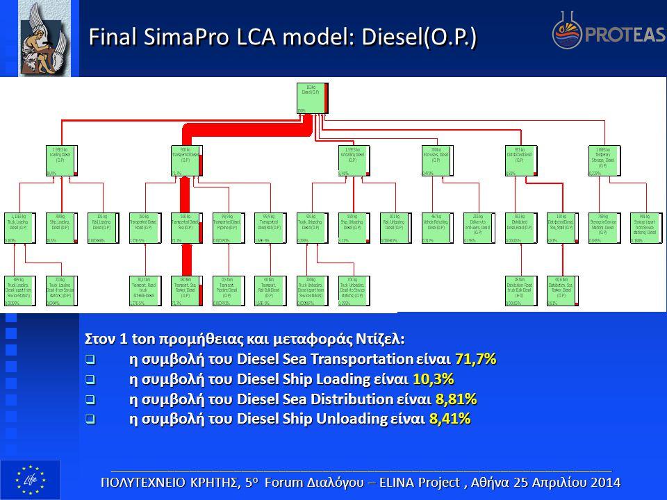 Final SimaPro LCA model: Diesel(O.P.) ____________________________________________________________________ ΠΟΛΥΤΕΧΝΕΙΟ ΚΡΗΤΗΣ, 5 ο Forum Διαλόγου – EL