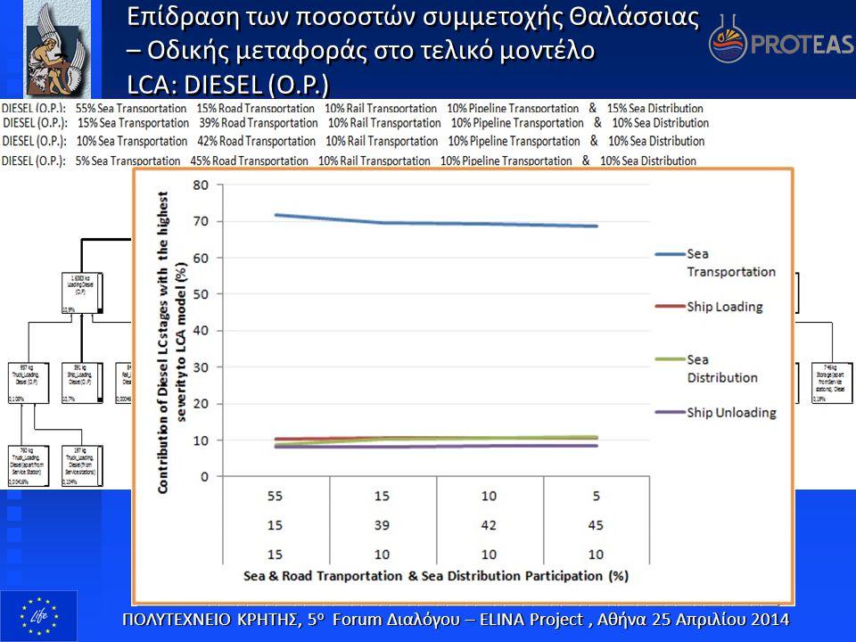 Επίδραση των ποσοστών συμμετοχής Θαλάσσιας – Οδικής μεταφοράς στο τελικό μοντέλο LCΑ: DIESEL (O.P.) Επίδραση των ποσοστών συμμετοχής Θαλάσσιας – Οδική