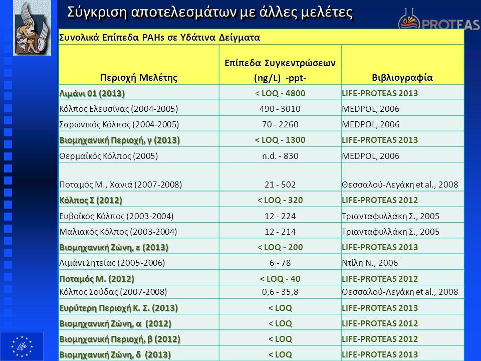 Σύγκριση αποτελεσμάτων με άλλες μελέτες Επίπεδα κ-Αλκανίων σε ιζήματα Περιοχή Μελέτης Επίπεδα Συγκεντρώσεων (μg/g) -ppm- Βιβλιογραφία Ποταμός Μ., Χανι