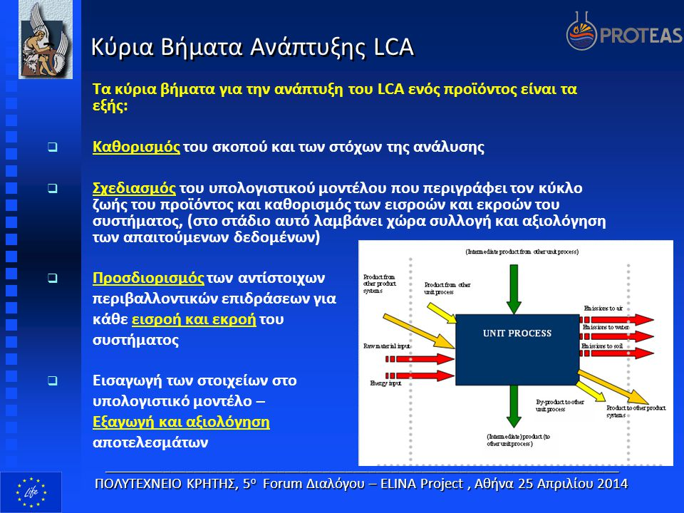 Κύρια Βήματα Ανάπτυξης LCA Τα κύρια βήματα για την ανάπτυξη του LCA ενός προϊόντος είναι τα εξής:  Καθορισμός του σκοπού και των στόχων της ανάλυσης