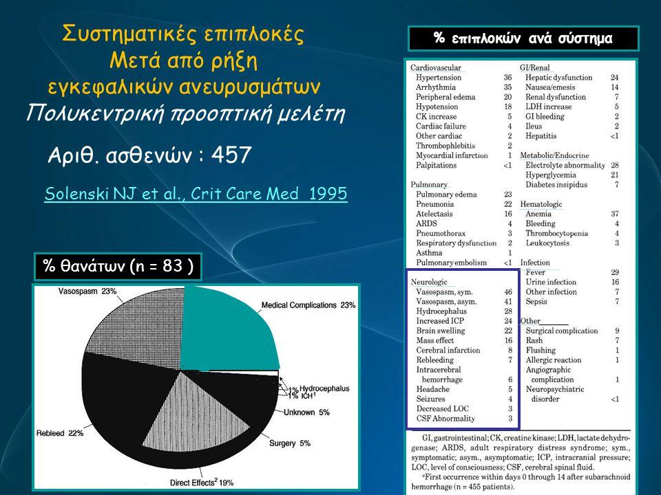 % επιπλοκών ανά σύστημα Συστηματικές επιπλοκές Μετά από ρήξη εγκεφαλικών ανευρυσμάτων Πολυκεντρική προοπτική μελέτη Αριθ. ασθενών : 457 Solenski NJ et
