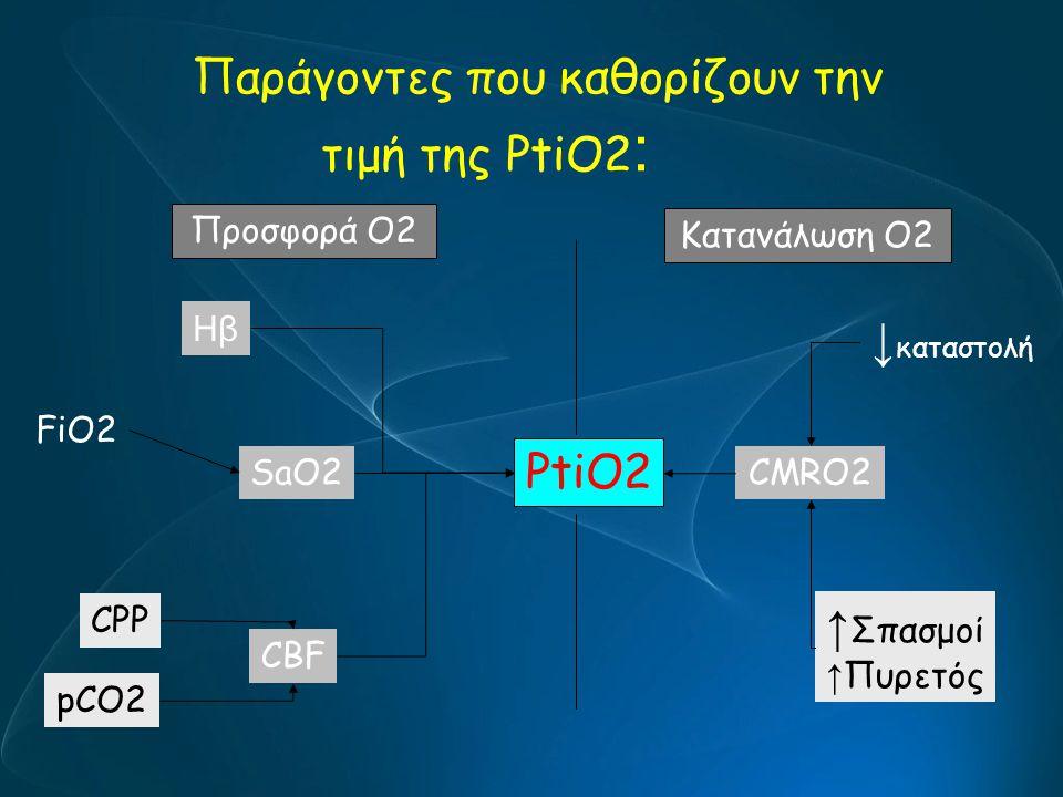 Παράγοντες που καθορίζουν την τιμή της PtiO2 : PtiO2 CBF SaO2CMRO2 Ηβ Προσφορά O2 Κατανάλωση O2 FiO2 CPP pCO2 ↓ καταστολή ↑ Σπασμοί ↑ Πυρετός