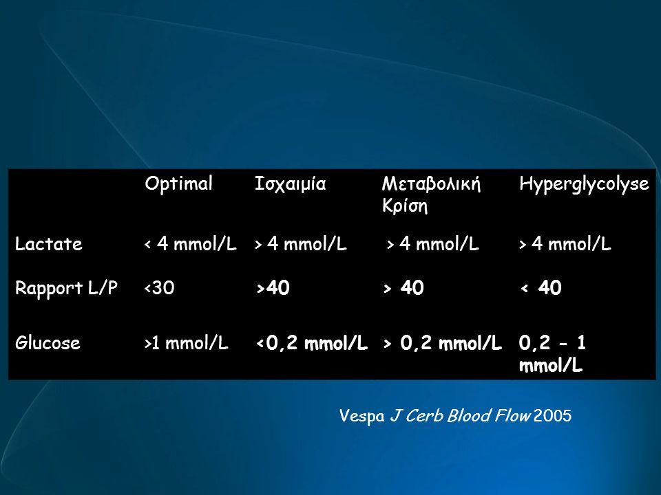 OptimalΙσχαιμίαΜεταβολική Κρίση Hyperglycolyse Lactate< 4 mmol/L> 4 mmol/L Rapport L/P<30>40 < 40 Glucose>1 mmol/L<0,2 mmol/L> 0,2 mmol/L0,2 - 1 mmol/