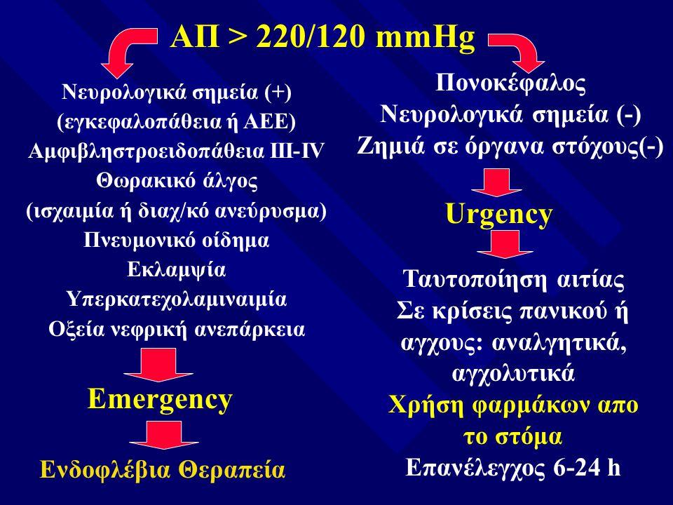 ΑΠ > 220/120 mmHg Πονοκέφαλος Νευρολογικά σημεία (-) Ζημιά σε όργανα στόχους(-) Urgency Ταυτοποίηση αιτίας Σε κρίσεις πανικού ή αγχους: αναλγητικά, αγ