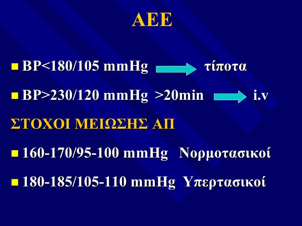 n BP<180/105 mmHg τίποτα n BP>230/120 mmHg >20min i.v ΣΤΟΧΟΙ ΜΕΙΩΣΗΣ ΑΠ n 160-170/95-100 mmHg Νορμοτασικοί n 180-185/105-110 mmHg Υπερτασικοί ΑΕΕ
